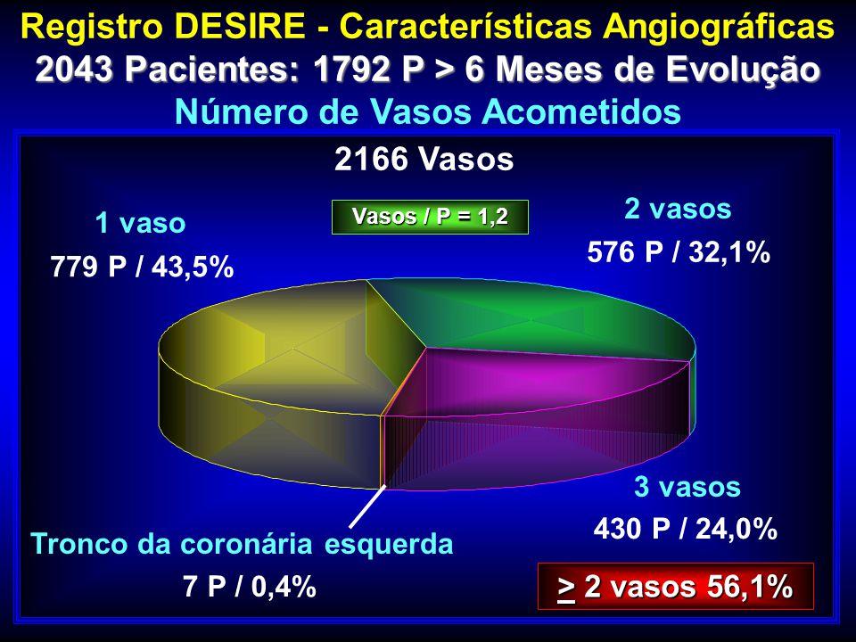 Registro DESIRE - Características Angiográficas