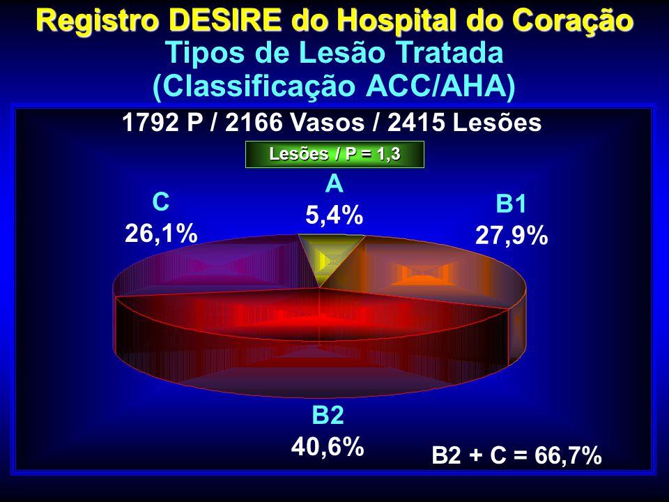 Registro DESIRE do Hospital do Coração (Classificação ACC/AHA)