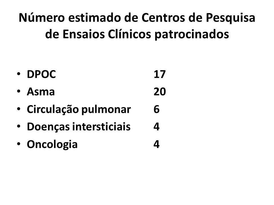 Número estimado de Centros de Pesquisa de Ensaios Clínicos patrocinados