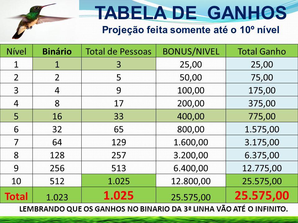 TABELA DE GANHOS Total Projeção feita somente até o 10º nível Nível
