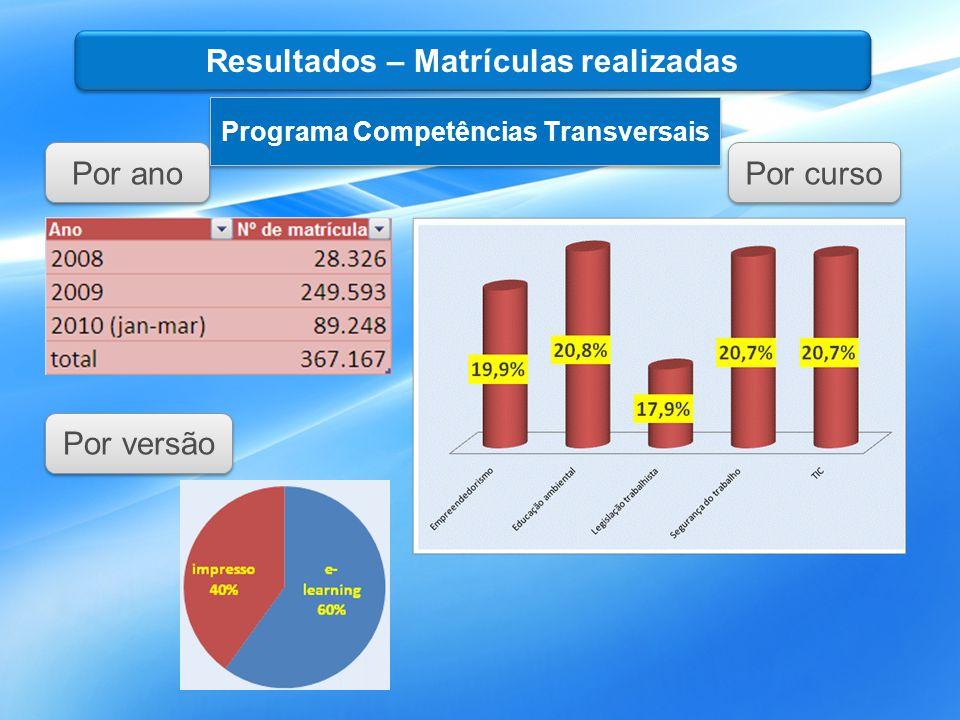 Resultados – Matrículas realizadas Programa Competências Transversais