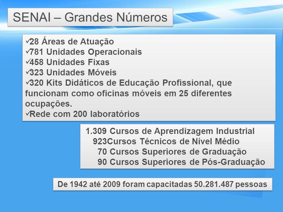 De 1942 até 2009 foram capacitadas 50.281.487 pessoas