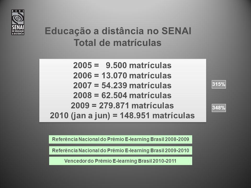 Educação a distância no SENAI Total de matrículas