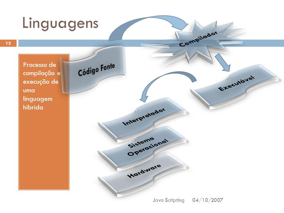 Linguagens Compilador Código Fonte Executável Interpretador