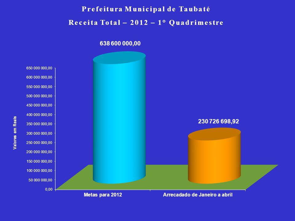 Prefeitura Municipal de Taubaté Receita Total – 2012 – 1° Quadrimestre