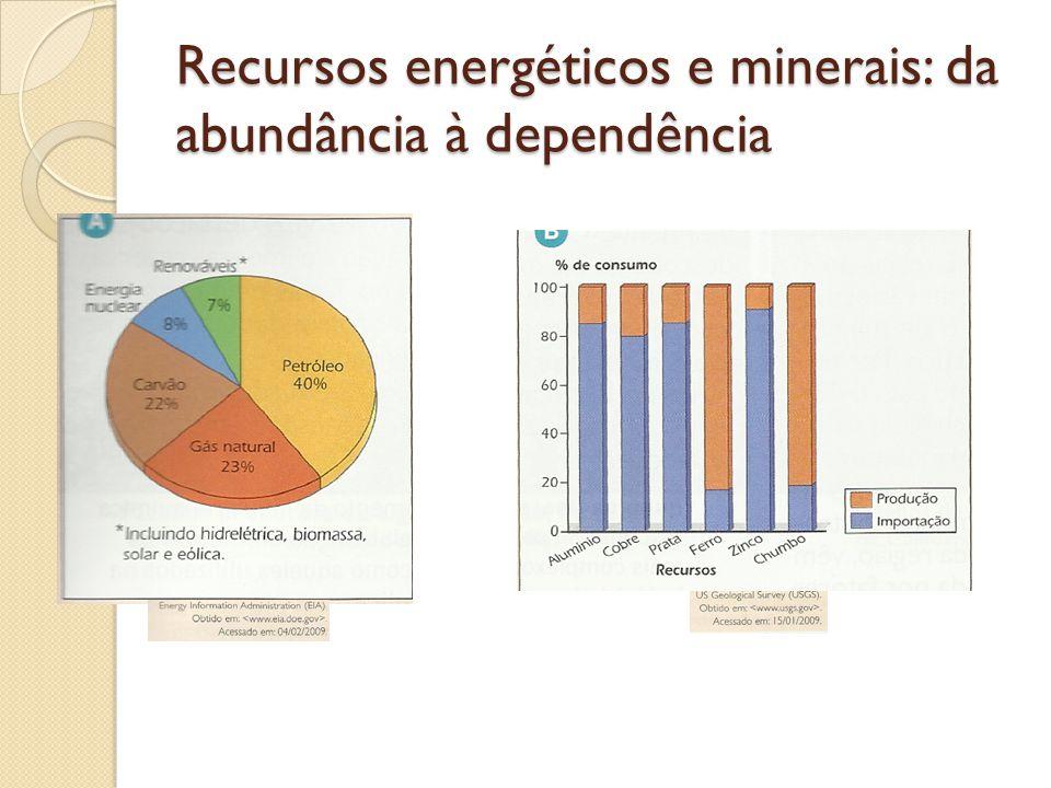 Recursos energéticos e minerais: da abundância à dependência