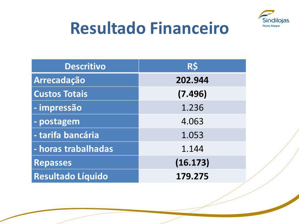 Resultado Financeiro Descritivo R$ Arrecadação 202.944 Custos Totais