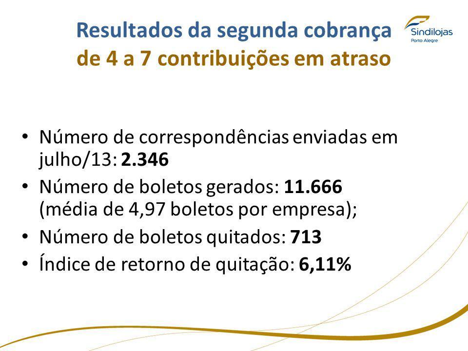 Resultados da segunda cobrança de 4 a 7 contribuições em atraso