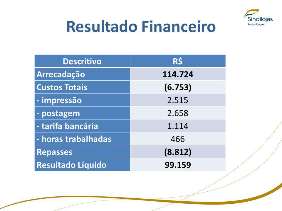 Resultado Financeiro Descritivo R$ Arrecadação 114.724 Custos Totais