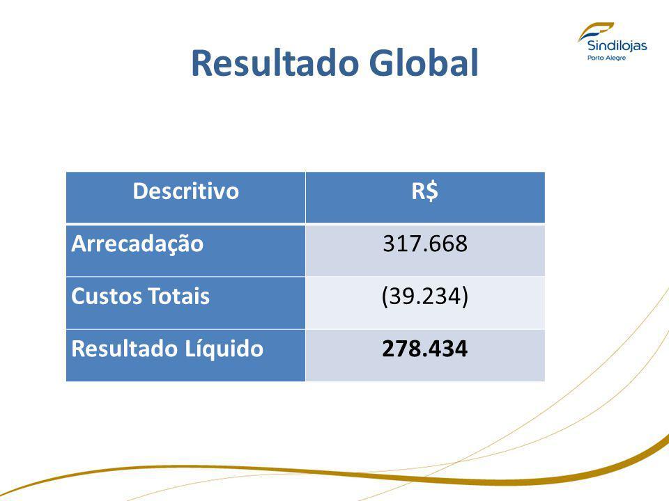 Resultado Global Descritivo R$ Arrecadação 317.668 Custos Totais