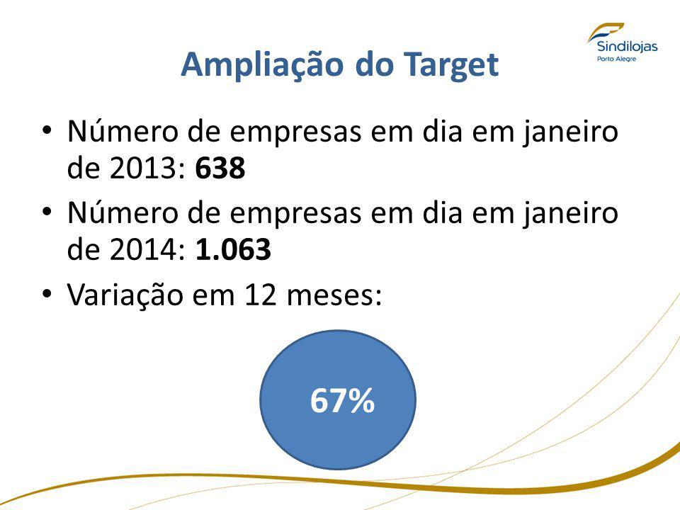 Ampliação do Target Número de empresas em dia em janeiro de 2013: 638. Número de empresas em dia em janeiro de 2014: 1.063.