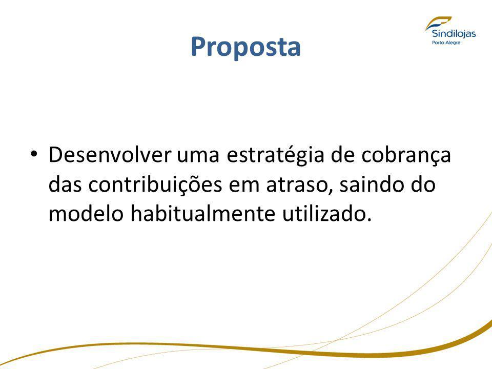 Proposta Desenvolver uma estratégia de cobrança das contribuições em atraso, saindo do modelo habitualmente utilizado.