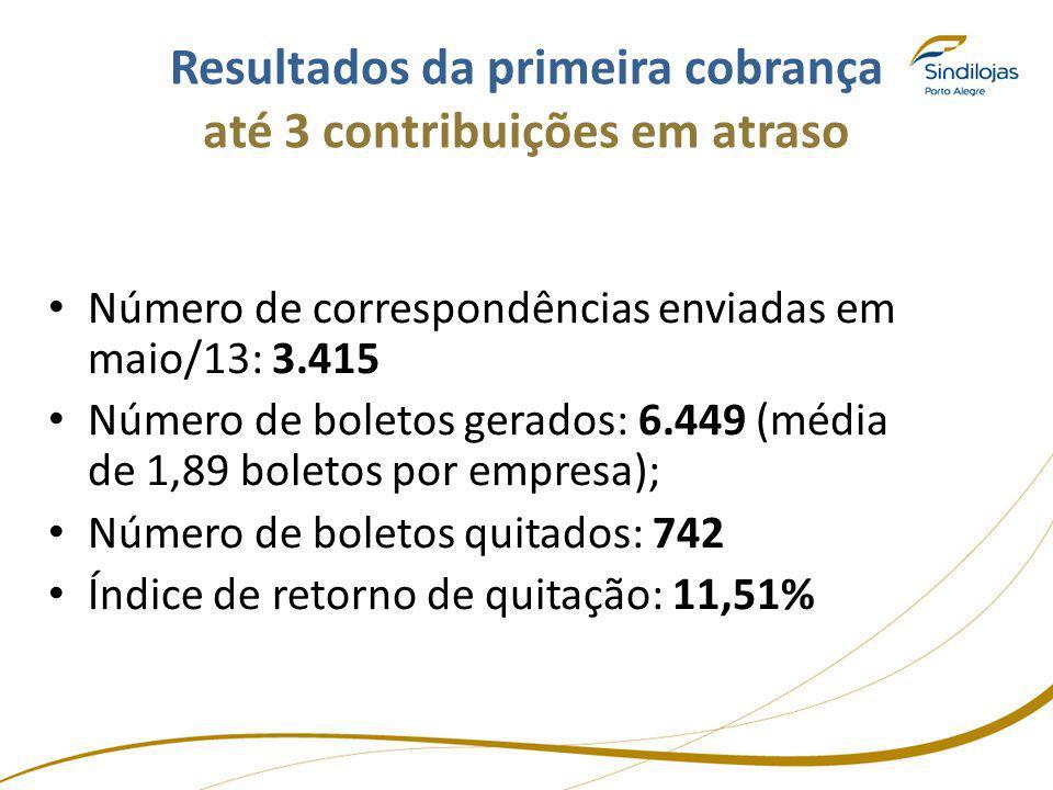 Resultados da primeira cobrança até 3 contribuições em atraso