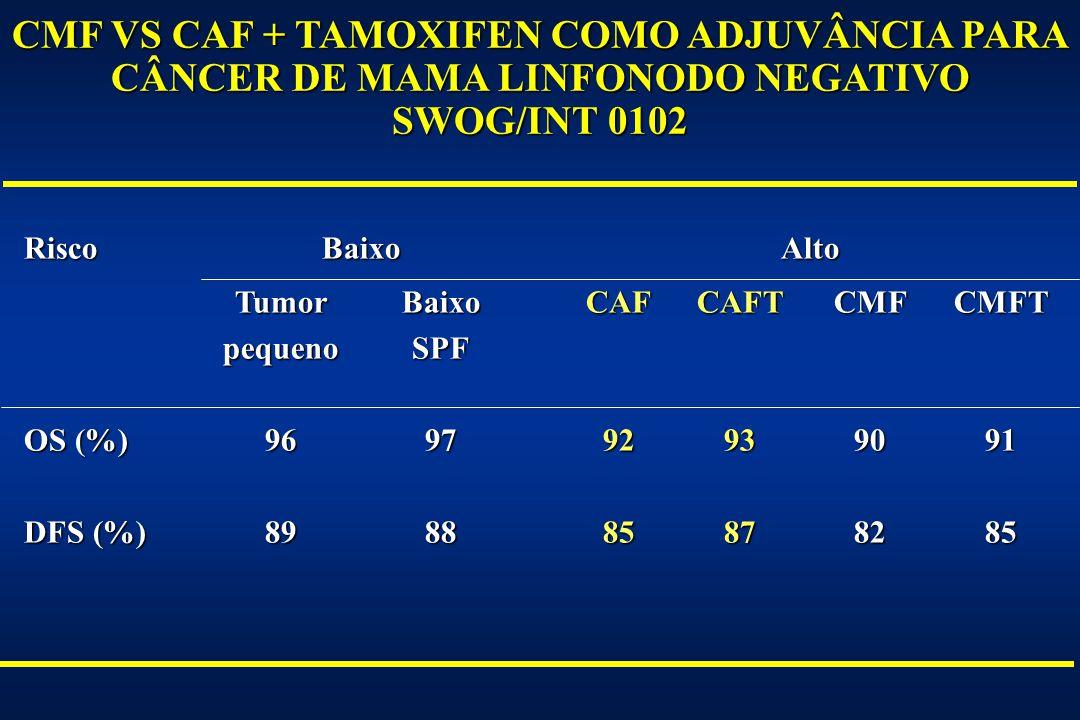 CMF VS CAF + TAMOXIFEN COMO ADJUVÂNCIA PARA CÂNCER DE MAMA LINFONODO NEGATIVO SWOG/INT 0102