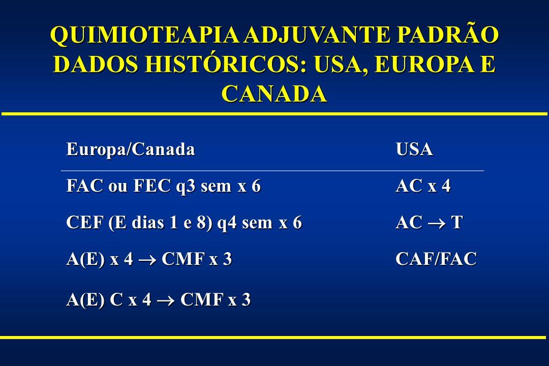 QUIMIOTEAPIA ADJUVANTE PADRÃO DADOS HISTÓRICOS: USA, EUROPA E CANADA