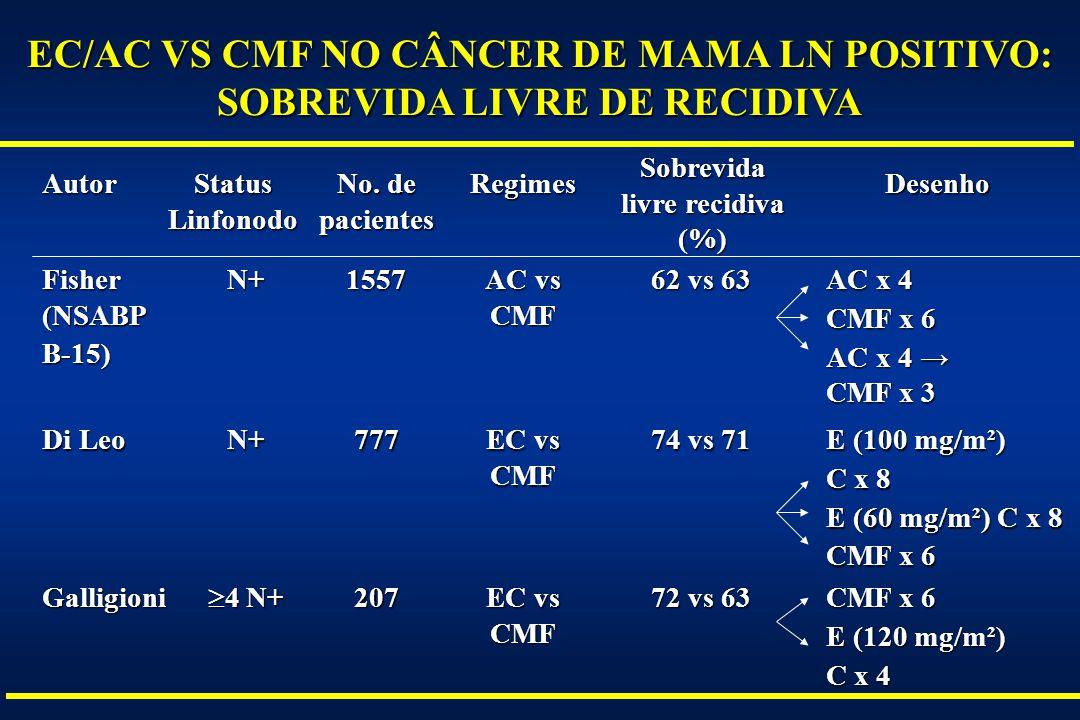 EC/AC VS CMF NO CÂNCER DE MAMA LN POSITIVO: