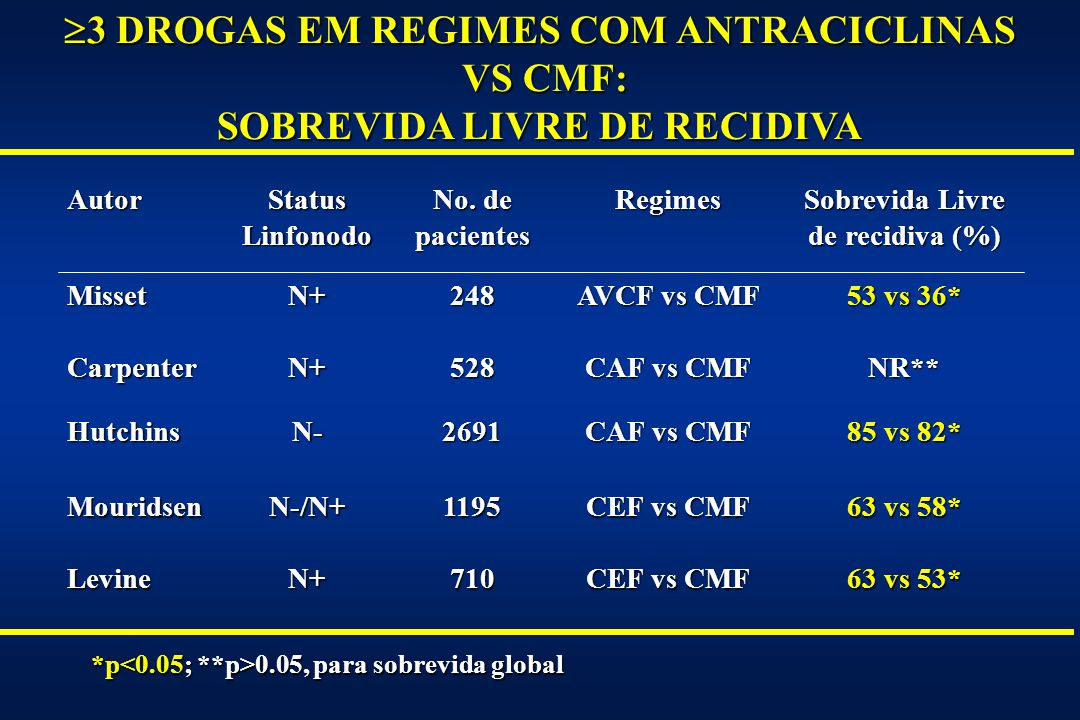 3 DROGAS EM REGIMES COM ANTRACICLINAS VS CMF: