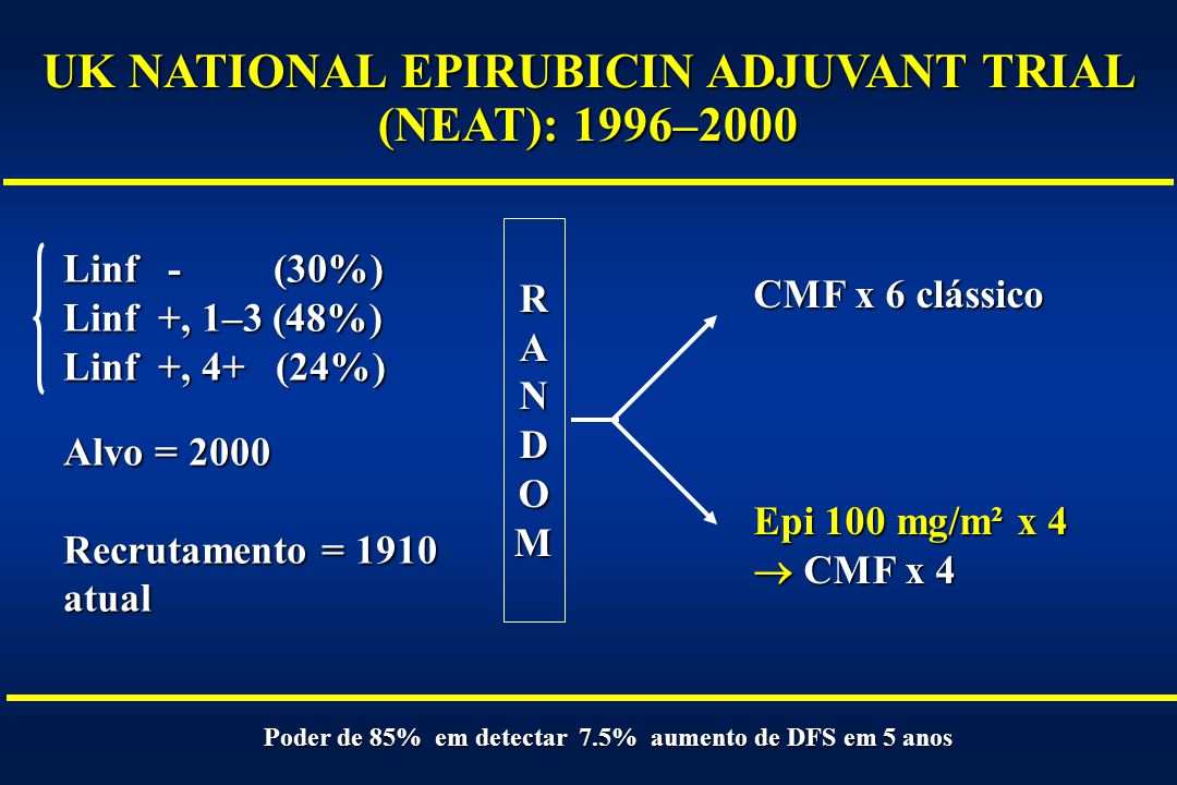 UK NATIONAL EPIRUBICIN ADJUVANT TRIAL (NEAT): 1996–2000