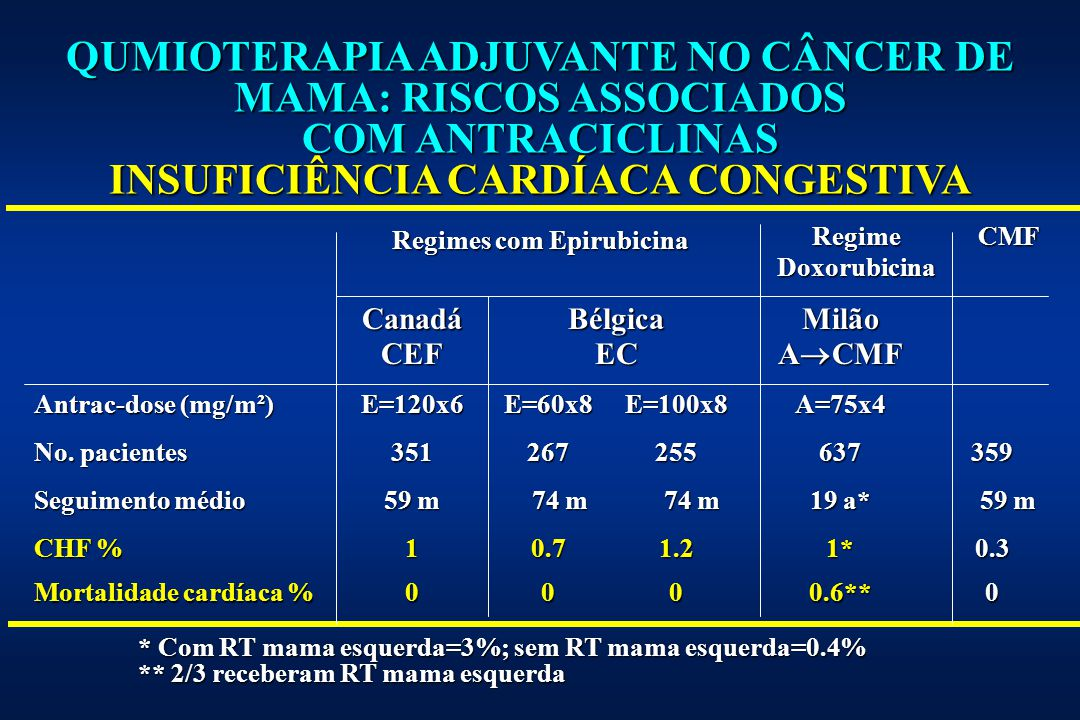 INSUFICIÊNCIA CARDÍACA CONGESTIVA Regimes com Epirubicina
