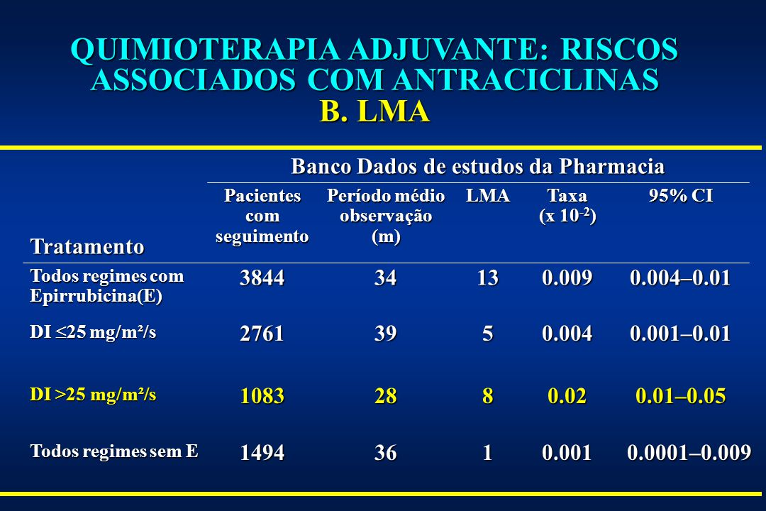 QUIMIOTERAPIA ADJUVANTE: RISCOS ASSOCIADOS COM ANTRACICLINAS B. LMA