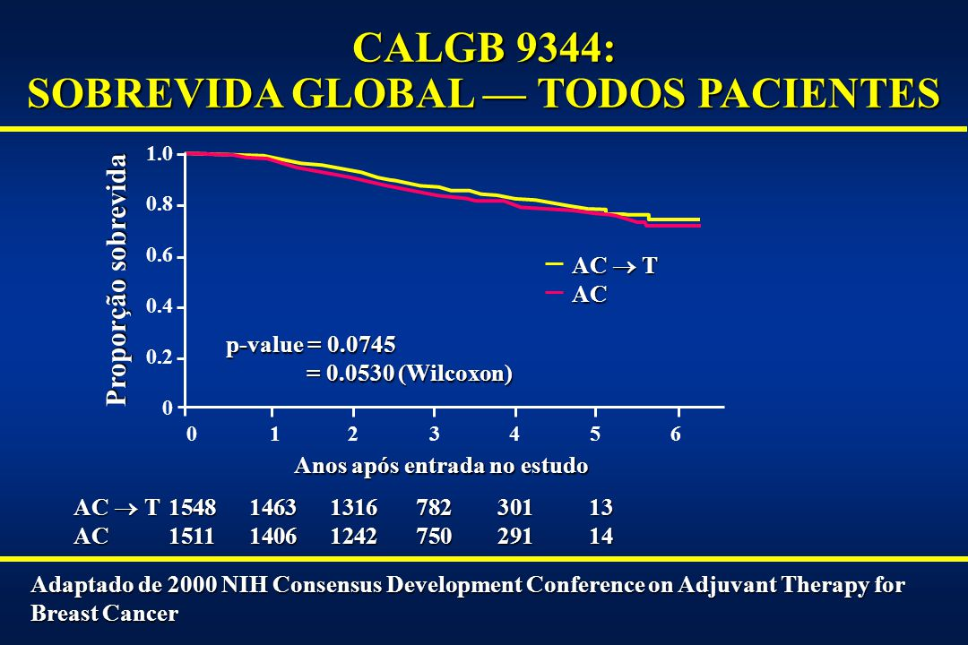 CALGB 9344: SOBREVIDA GLOBAL — TODOS PACIENTES