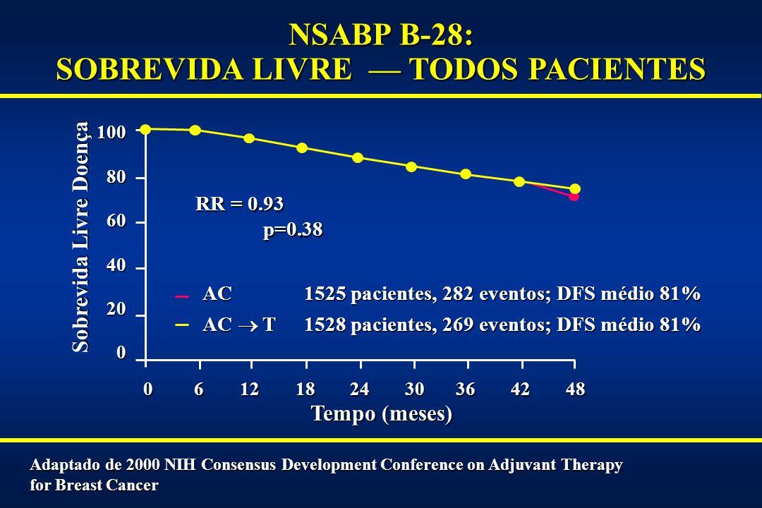 NSABP B-28: SOBREVIDA LIVRE — TODOS PACIENTES