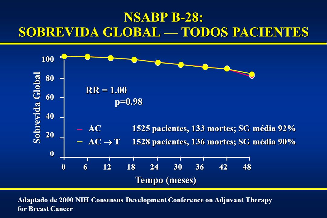 NSABP B-28: SOBREVIDA GLOBAL — TODOS PACIENTES
