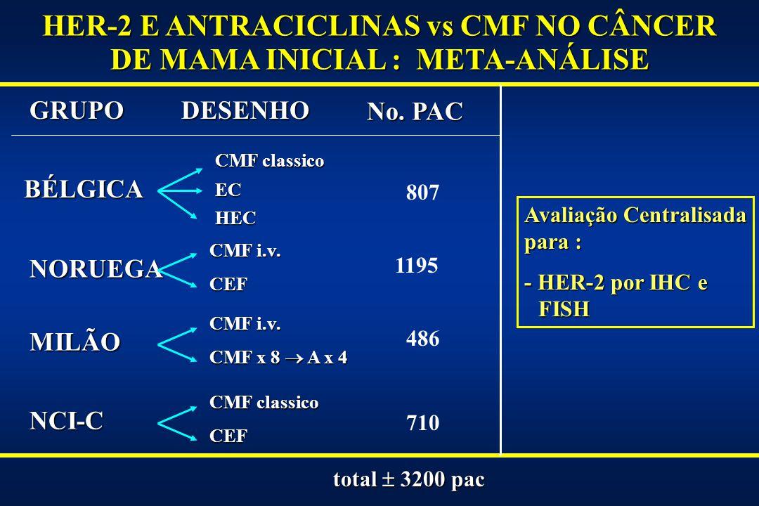 HER-2 E ANTRACICLINAS vs CMF NO CÂNCER DE MAMA INICIAL : META-ANÁLISE