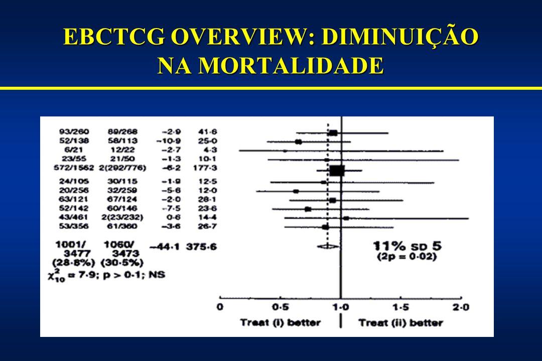 EBCTCG OVERVIEW: DIMINUIÇÃO NA MORTALIDADE