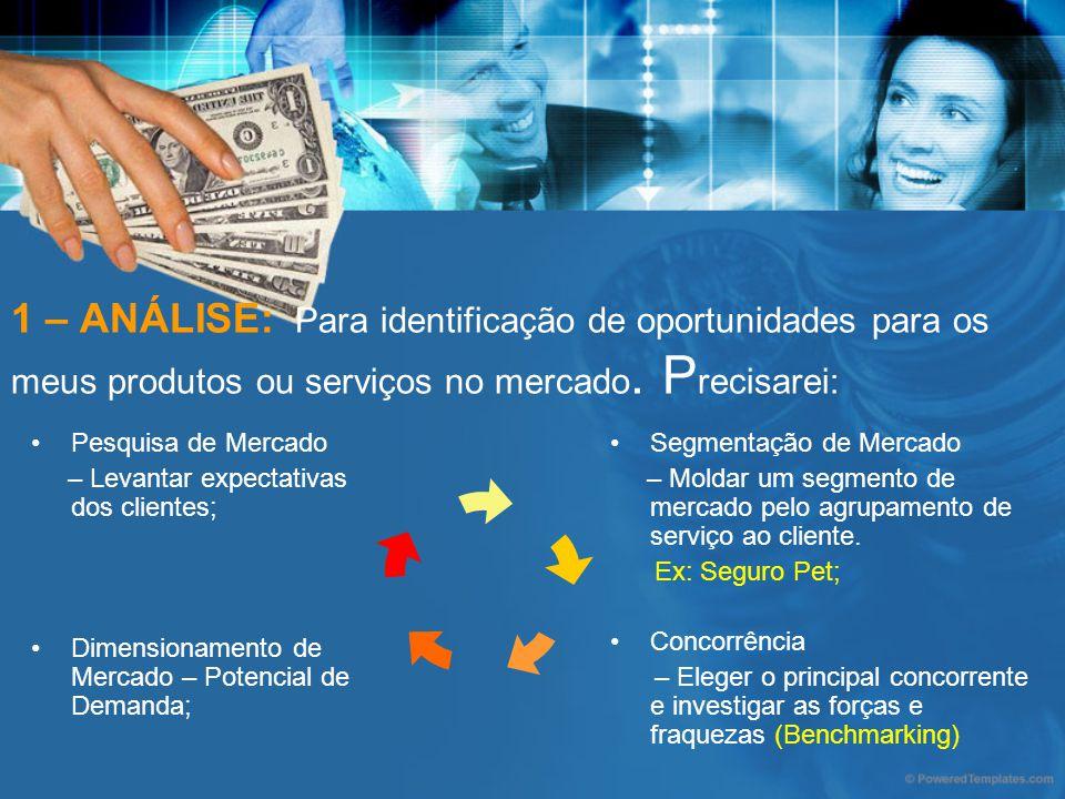 1 – ANÁLISE: Para identificação de oportunidades para os meus produtos ou serviços no mercado. Precisarei: