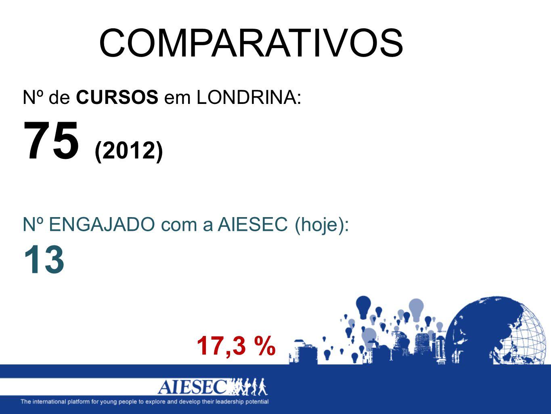 COMPARATIVOS 17,3 % Nº de CURSOS em LONDRINA: 75 (2012)