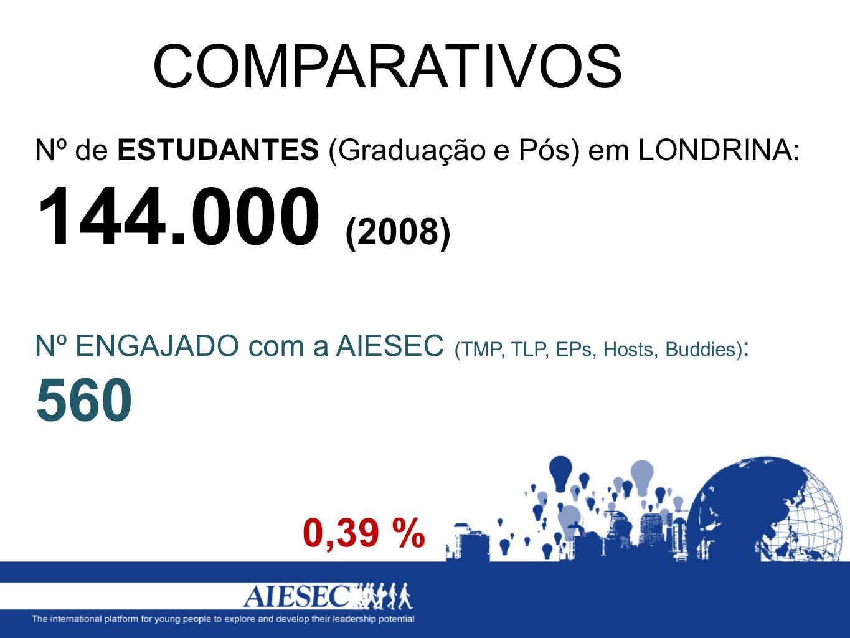 COMPARATIVOS Nº de ESTUDANTES (Graduação e Pós) em LONDRINA: 144.000 (2008) Nº ENGAJADO com a AIESEC (TMP, TLP, EPs, Hosts, Buddies): 560.
