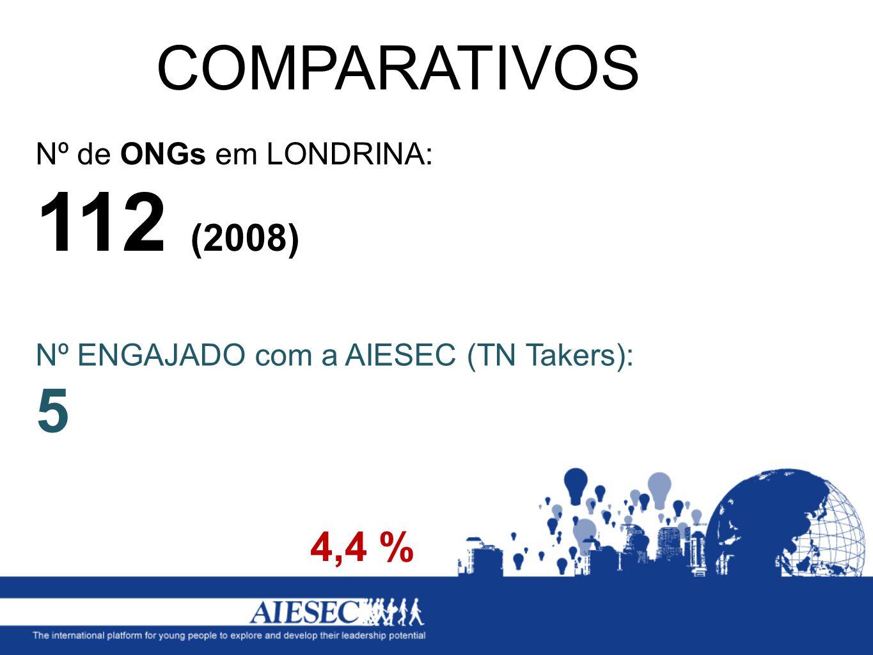 COMPARATIVOS 4,4 % Nº de ONGs em LONDRINA: 112 (2008)