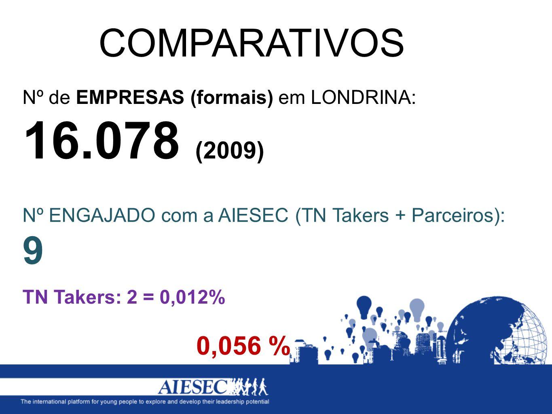 COMPARATIVOS Nº de EMPRESAS (formais) em LONDRINA: 16.078 (2009) Nº ENGAJADO com a AIESEC (TN Takers + Parceiros): 9.