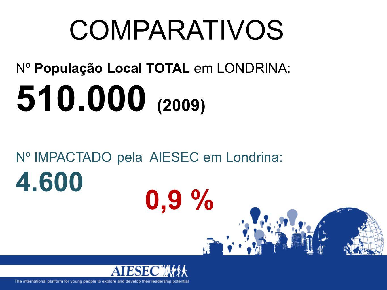 COMPARATIVOS Nº População Local TOTAL em LONDRINA: 510.000 (2009) Nº IMPACTADO pela AIESEC em Londrina: 4.600.