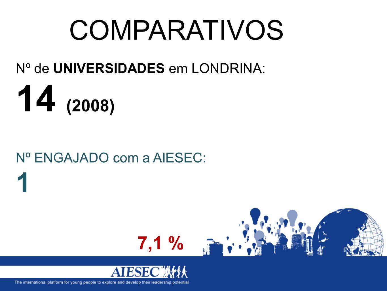 COMPARATIVOS 7,1 % Nº de UNIVERSIDADES em LONDRINA: 14 (2008)