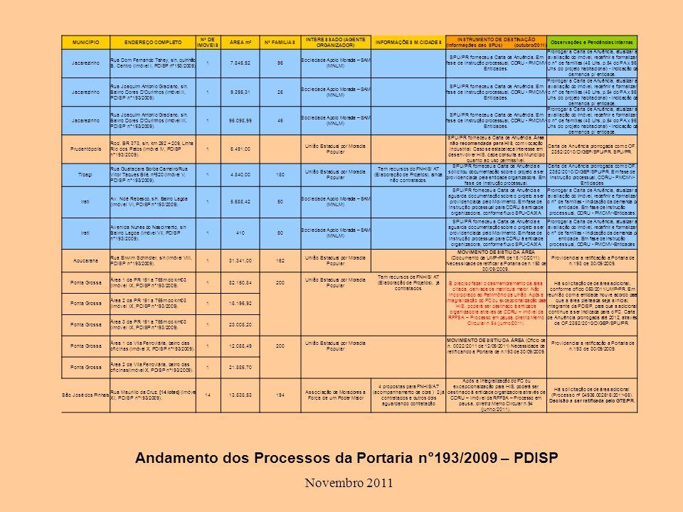 Andamento dos Processos da Portaria n°193/2009 – PDISP