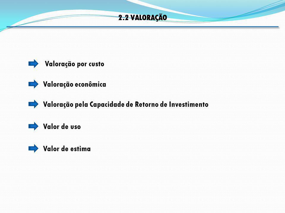 2.2 VALORAÇÃO Valoração por custo. Valoração econômica. Valoração pela Capacidade de Retorno de Investimento.
