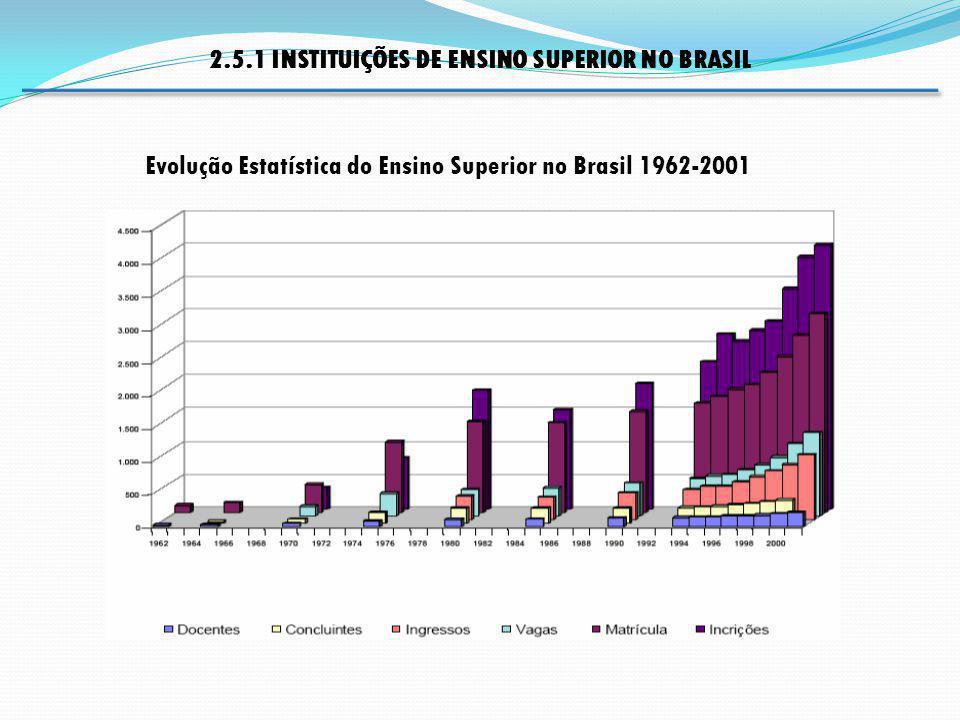 2.5.1 INSTITUIÇÕES DE ENSINO SUPERIOR NO BRASIL