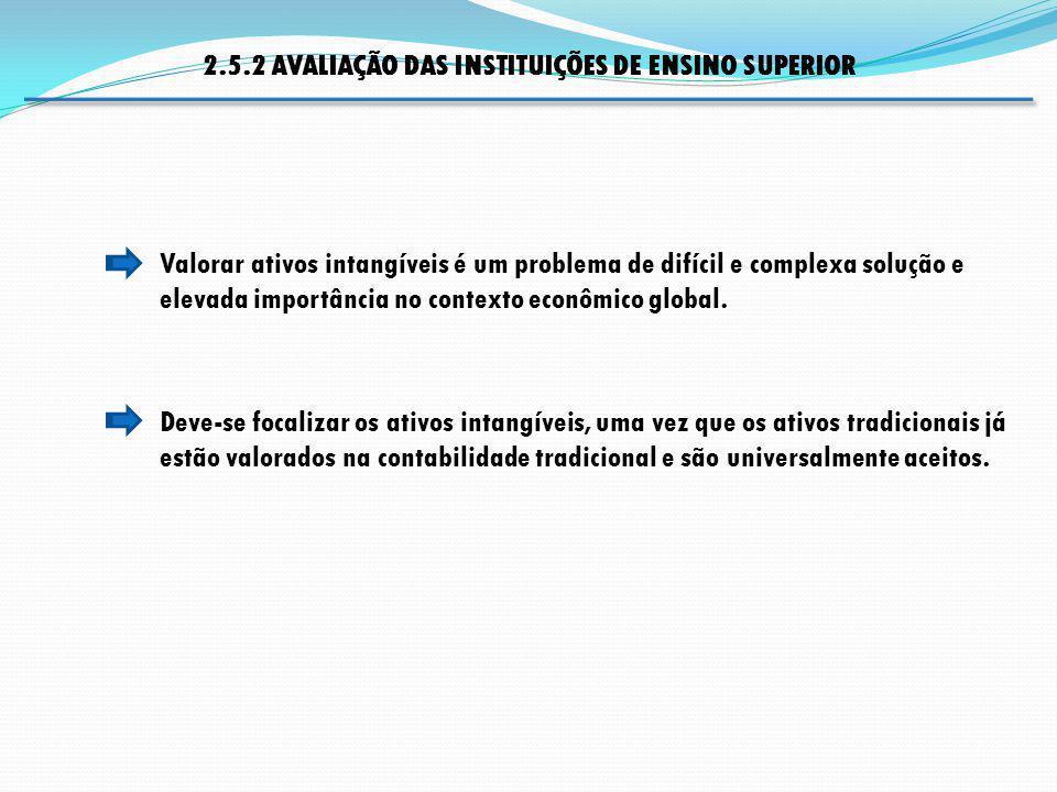 2.5.2 AVALIAÇÃO DAS INSTITUIÇÕES DE ENSINO SUPERIOR