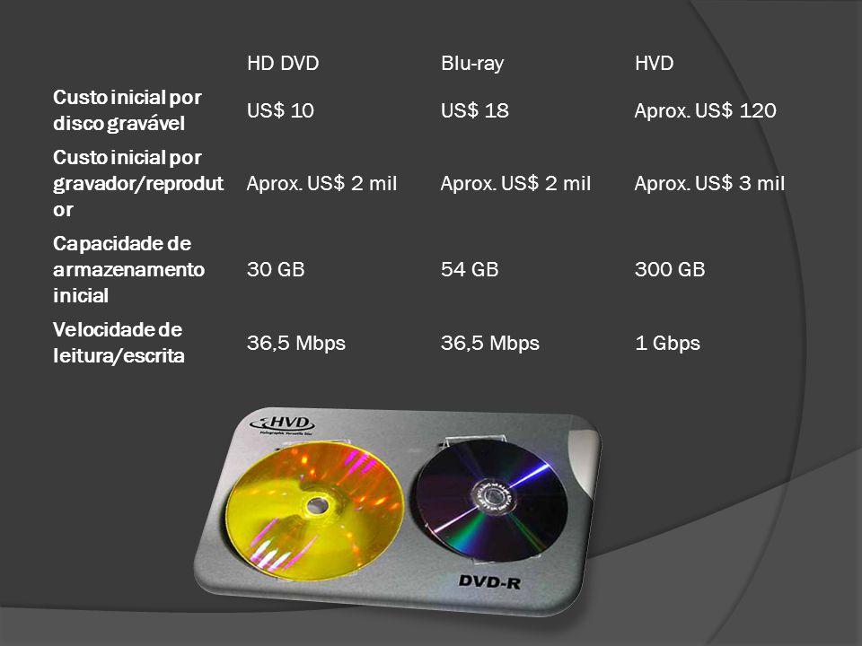 HD DVD Blu-ray. HVD. Custo inicial por disco gravável. US$ 10. US$ 18. Aprox. US$ 120. Custo inicial por gravador/reprodutor.
