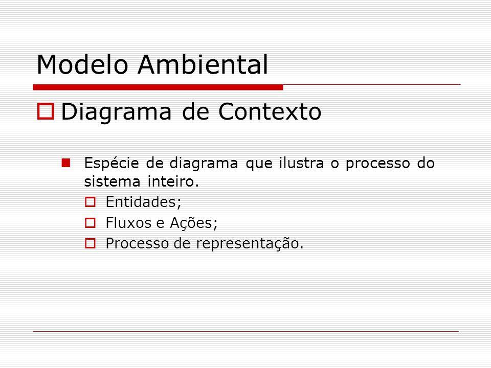 Modelo Ambiental Diagrama de Contexto