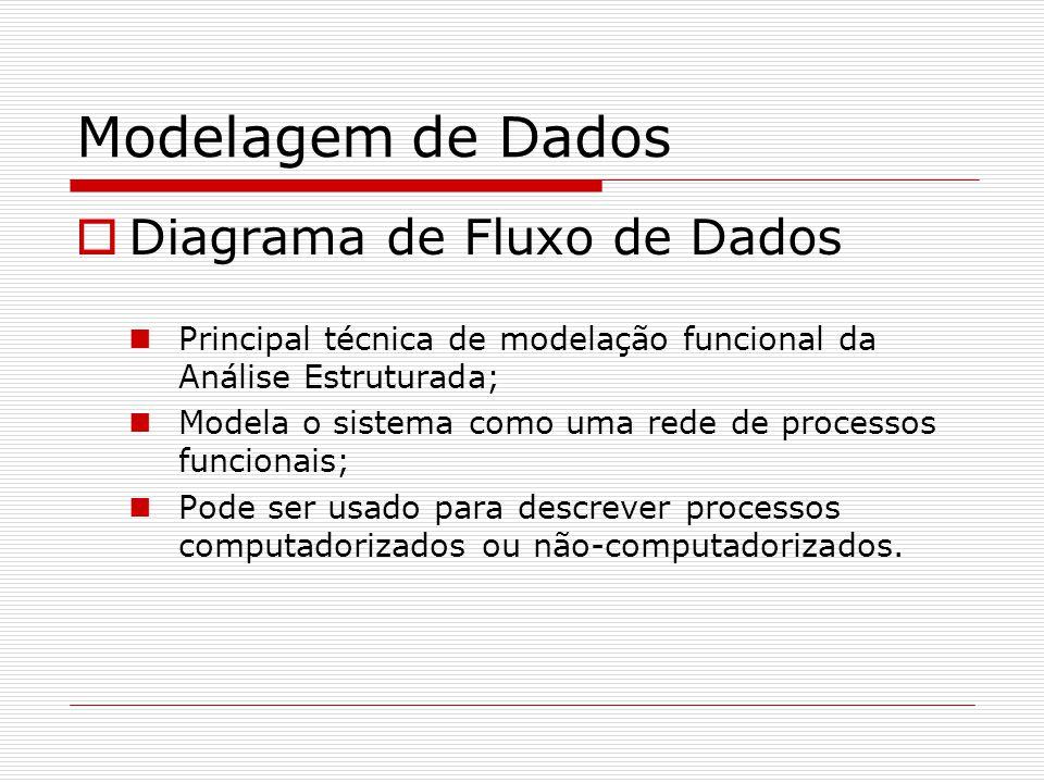 Modelagem de Dados Diagrama de Fluxo de Dados