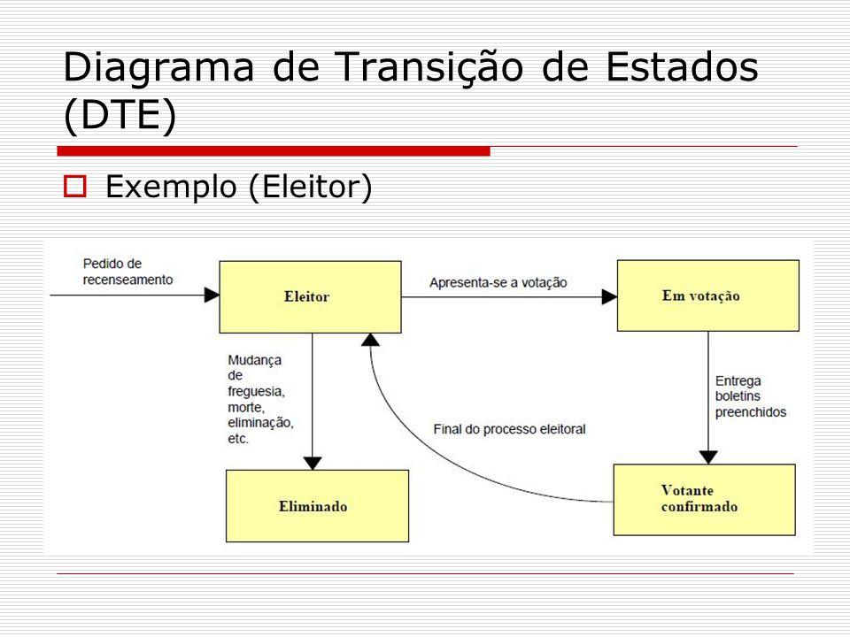 Diagrama de Transição de Estados (DTE)