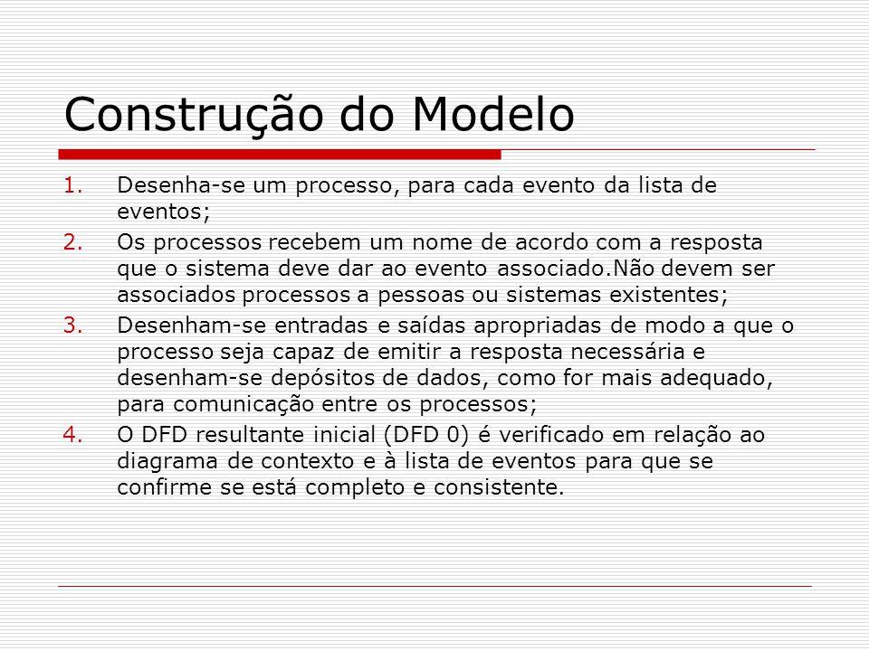 Construção do Modelo Desenha-se um processo, para cada evento da lista de eventos;