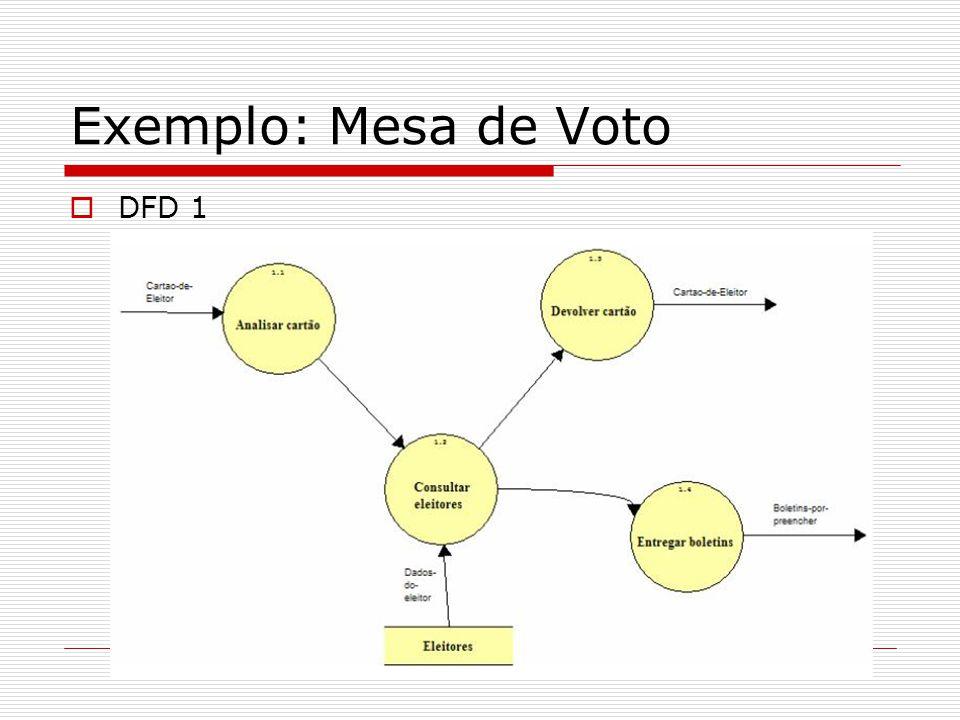 Exemplo: Mesa de Voto DFD 1