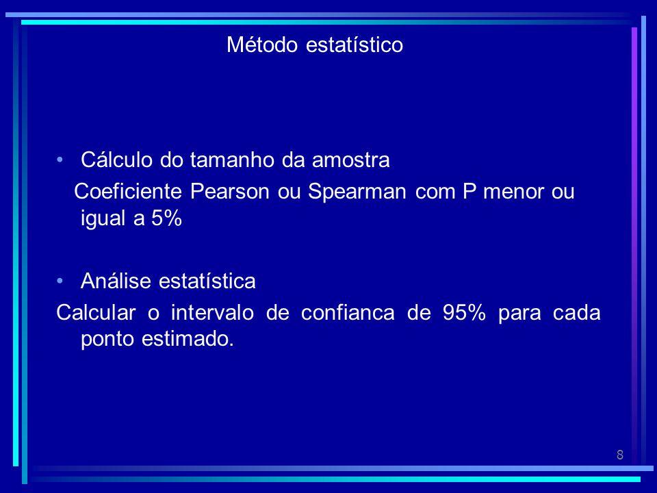 Método estatístico Cálculo do tamanho da amostra. Coeficiente Pearson ou Spearman com P menor ou igual a 5%