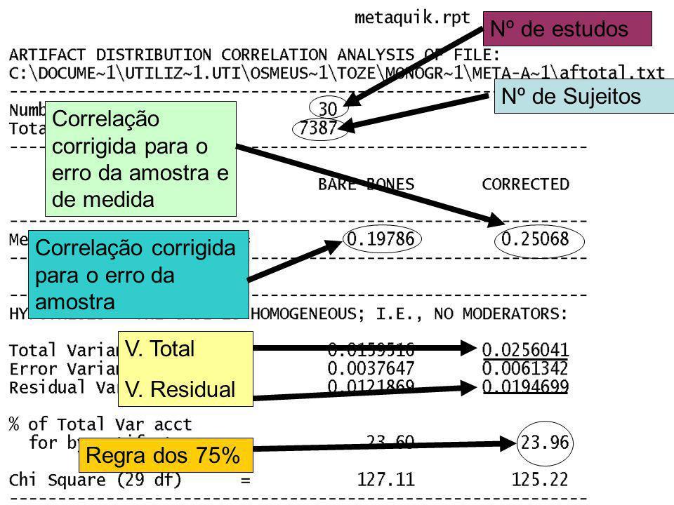 Nº de estudos Nº de Sujeitos. Correlação corrigida para o erro da amostra e de medida. Correlação corrigida para o erro da amostra.