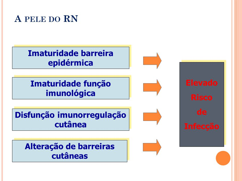 Imaturidade barreira epidérmica Alteração de barreiras cutâneas