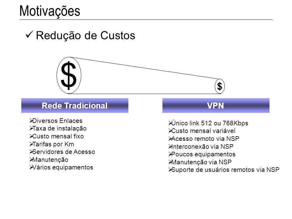 $ Motivações Redução de Custos Rede Tradicional VPN Diversos Enlaces